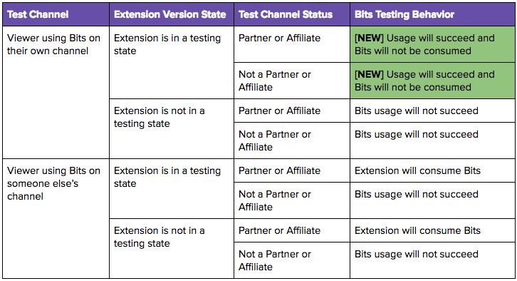 Bits Testing Table